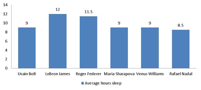 Sports Stars Average Sleeping Time