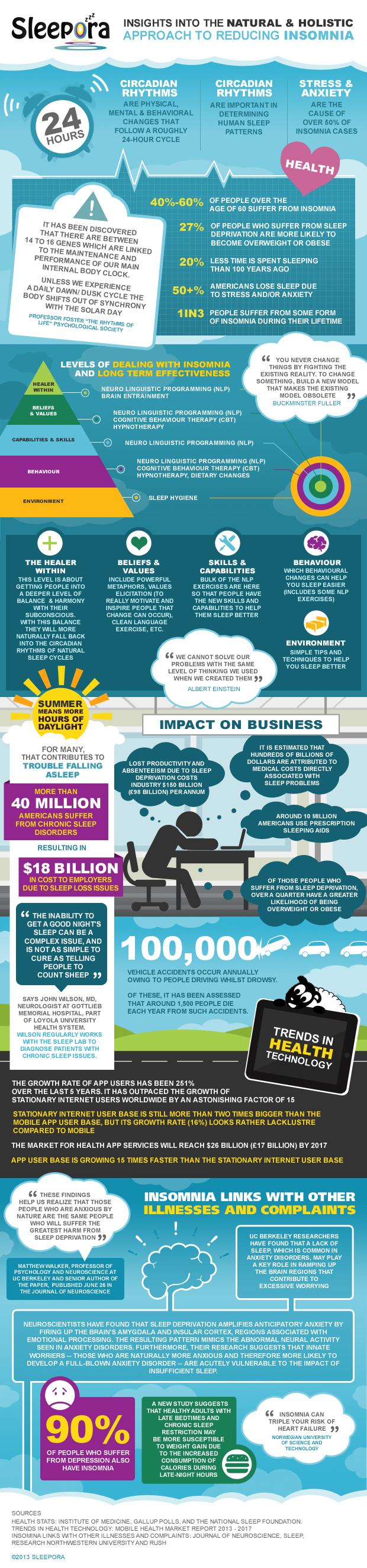 Sleepora Infographic